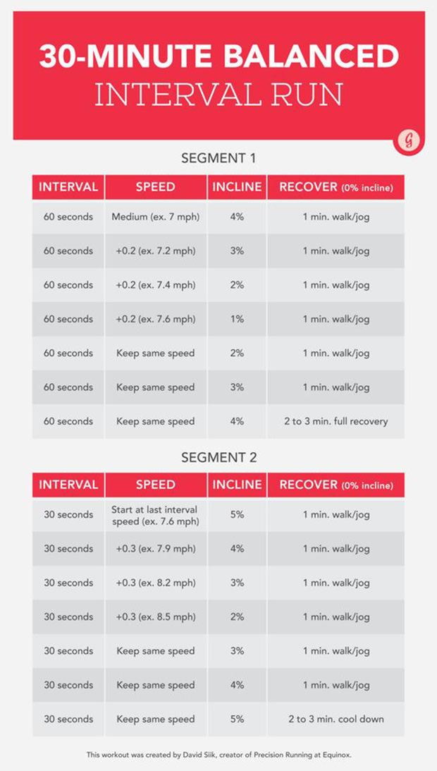 Interval Running On A Treadmill